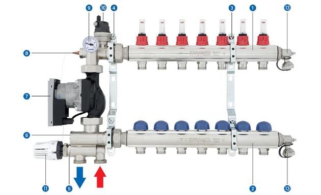 TM3 - grupul de amestec si pompare, sistem de incalzire in pardoseala cu teava PEX-A emmeti