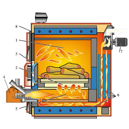 LPA DUO MATIC - cazan cu combustibil solid - Arca - sectiune